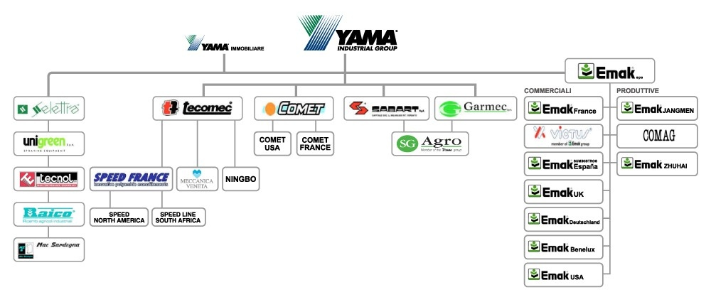 YAMAGROUP